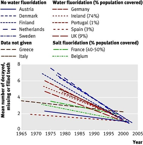 water-fluoridation-cavities-1.JPG
