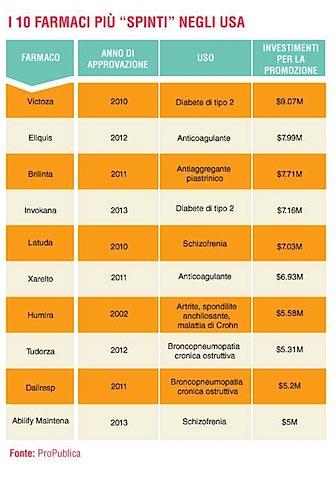 tabella_10_farmaci_USA.jpg